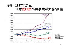 261027公共事業減少